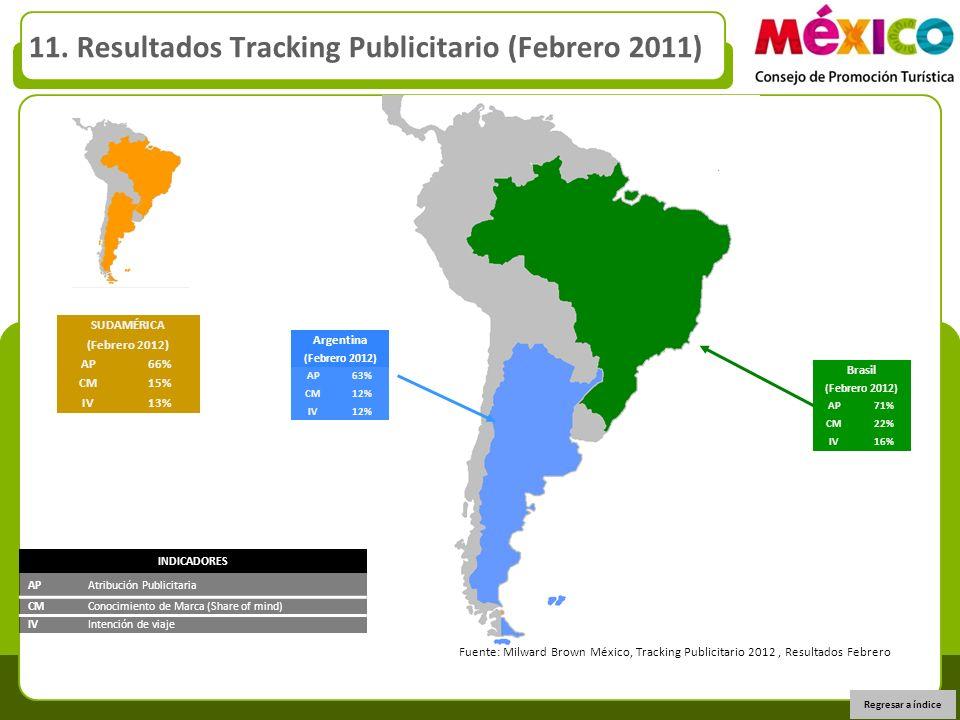 11. Resultados Tracking Publicitario (Febrero 2011) Fuente: Milward Brown México, Tracking Publicitario 2012, Resultados Febrero INDICADORES APAtribuc