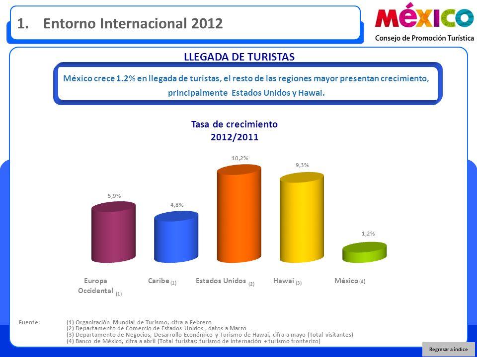 LLEGADA DE TURISTAS Fuente: (1) Organización Mundial de Turismo, cifra a Febrero (2) Departamento de Comercio de Estados Unidos, datos a Marzo (3) Departamento de Negocios, Desarrollo Económico y Turismo de Hawai, cifra a mayo (Total visitantes) (4) Banco de México, cifra a abril (Total turistas: turismo de internación + turismo fronterizo) Tasa de crecimiento 2012/2011 Regresar a índice 1.