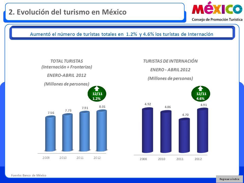 2. Evolución del turismo en México Fuente: Banco de México Aumentó el número de turistas totales en 1.2% y 4.6% los turistas de Internación TOTAL TURI