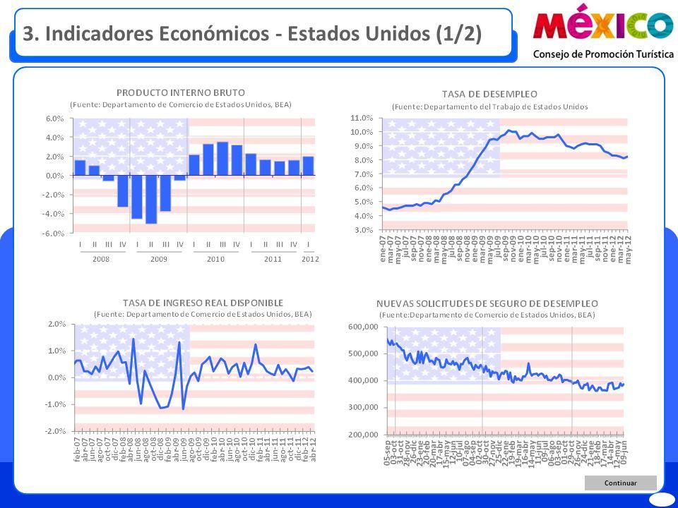 3. Indicadores Económicos - Estados Unidos (1/2) Continuar