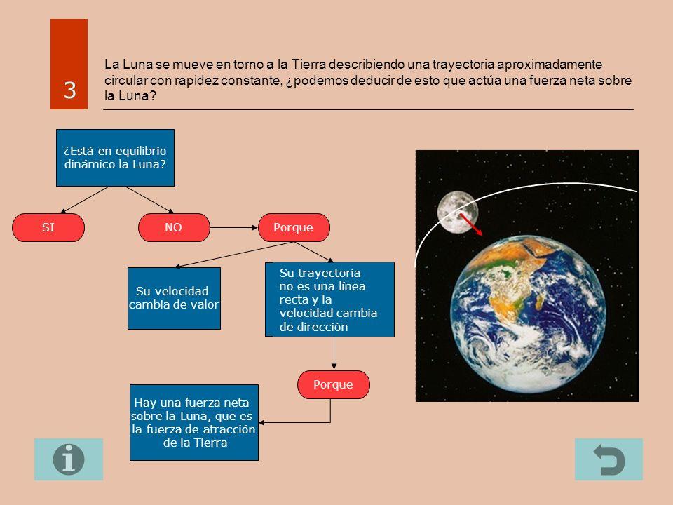 La Luna se mueve en torno a la Tierra describiendo una trayectoria aproximadamente circular con rapidez constante, ¿podemos deducir de esto que actúa una fuerza neta sobre la Luna.