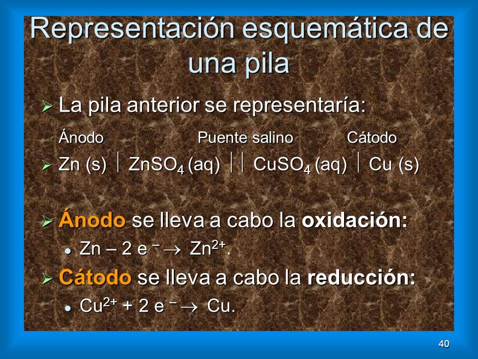 40 Representación esquemática de una pila La pila anterior se representaría: La pila anterior se representaría: Ánodo Puente salino Cátodo Zn (s) ZnSO