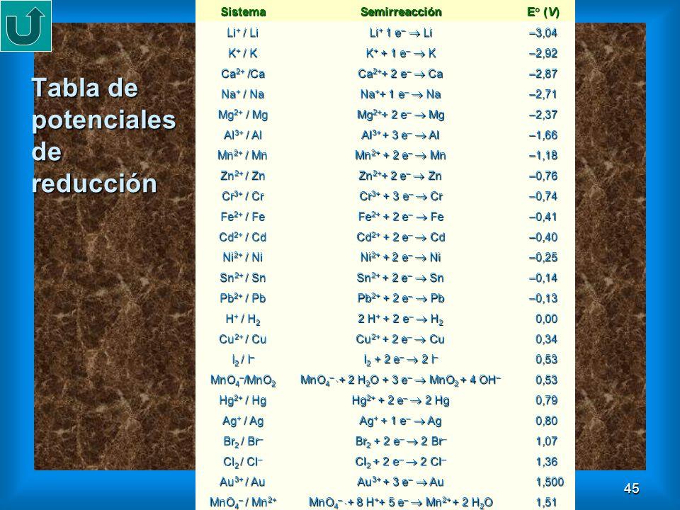 45 Tabla de potenciales de reducción SistemaSemirreacción E° (V) Li + / Li Li + 1 e – Li –3,04 K + / K K + + 1 e – K –2,92 Ca 2+ /Ca Ca 2+ + 2 e – Ca