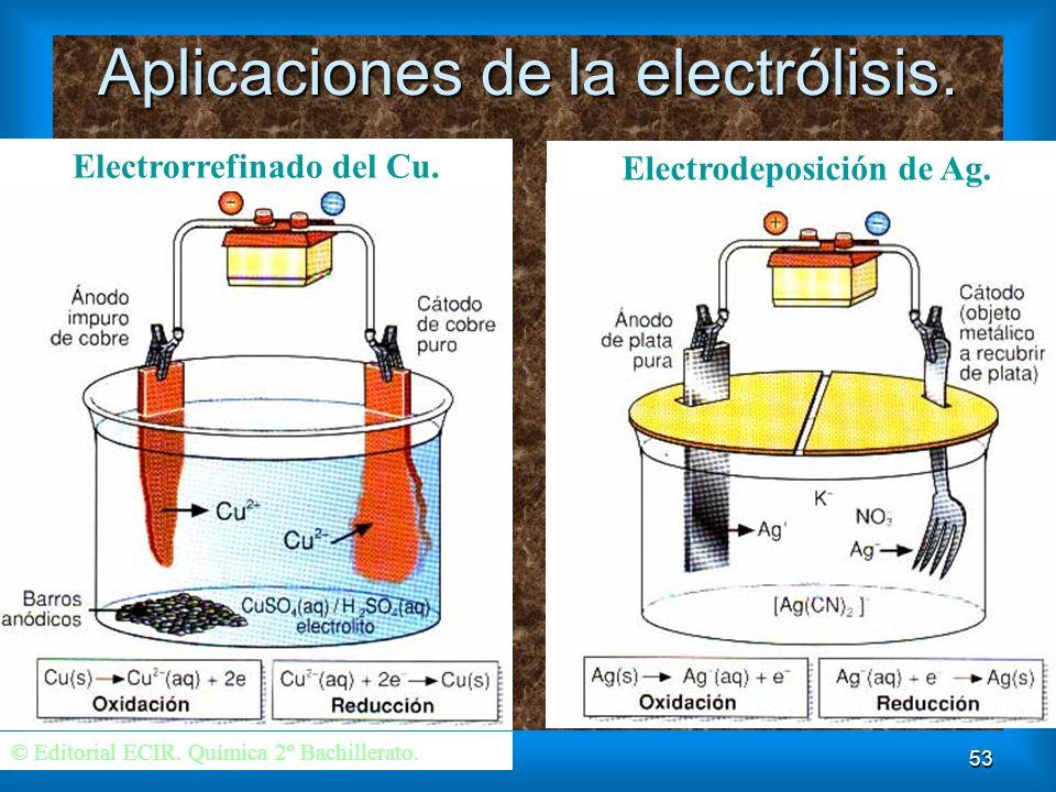 53 Aplicaciones de la electrólisis. © Editorial ECIR. Química 2º Bachillerato. Electrorrefinado del Cu. Electrodeposición de Ag.