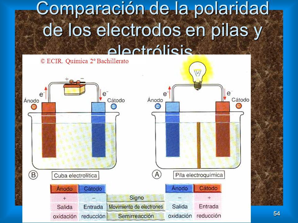 54 Comparación de la polaridad de los electrodos en pilas y electrólisis. © ECIR. Química 2º Bachillerato