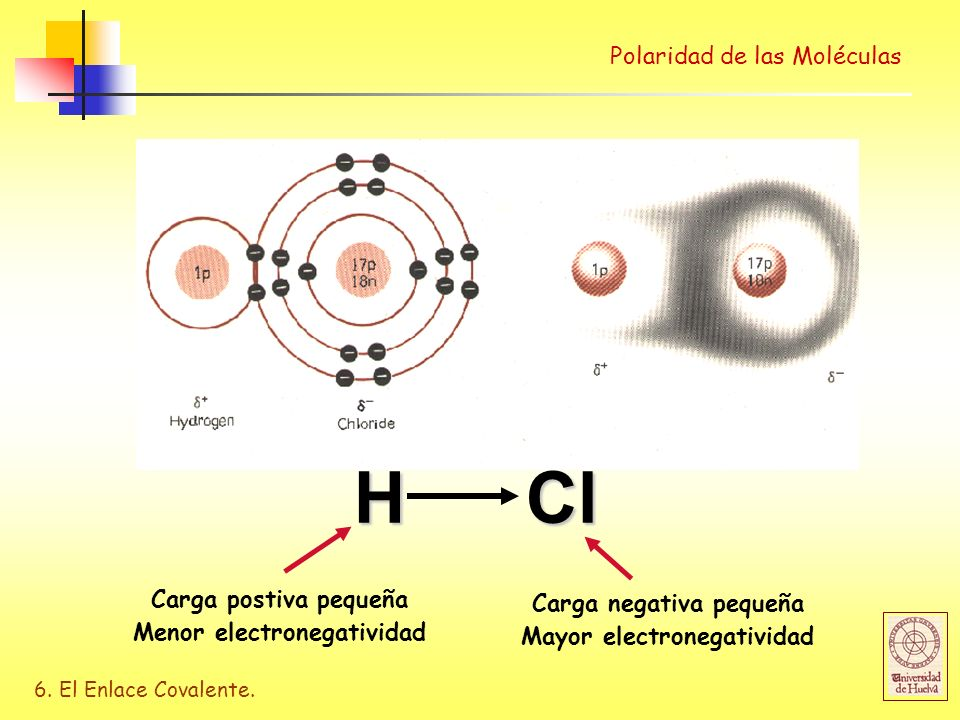 6. El Enlace Covalente. Polaridad de las Moléculas Polarity of bonds H Cl Carga postiva pequeña Menor electronegatividad Carga negativa pequeña Mayor