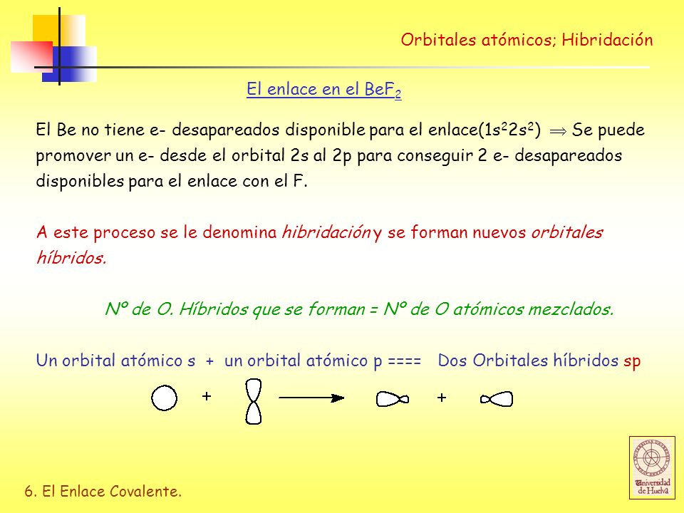 6. El Enlace Covalente. Orbitales atómicos; Hibridación El enlace en el BeF 2 El Be no tiene e- desapareados disponible para el enlace(1s 2 2s 2 ) Se