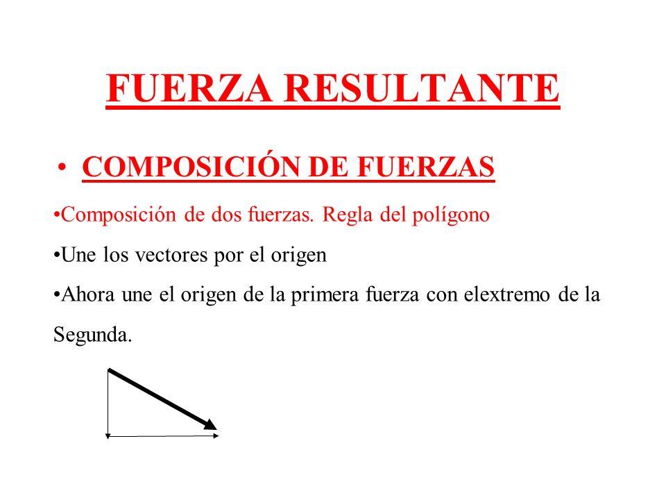 FUERZA RESULTANTE COMPOSICIÓN DE FUERZAS Composición de dos fuerzas. Regla del polígono Une los vectores por el origen Ahora une el origen de la prime