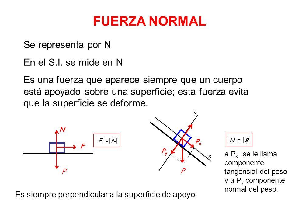FUERZA NORMAL Es siempre perpendicular a la superficie de apoyo. F N P |F| =|N| |N| = |P| P x y PyPy PxPx y a P x se le llama componente tangencial de