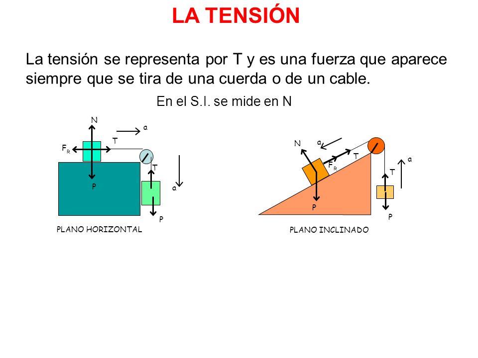 LA TENSIÓN La tensión se representa por T y es una fuerza que aparece siempre que se tira de una cuerda o de un cable. En el S.I. se mide en N a a P N