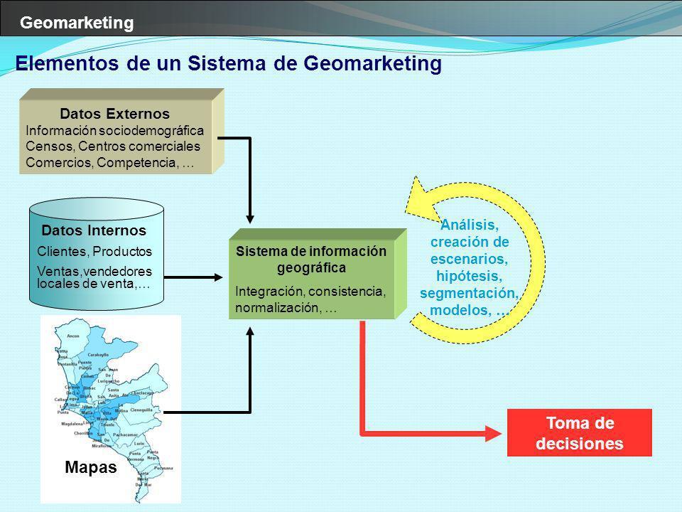 Geomarketing Elementos de un Sistema de Geomarketing Datos Externos Información sociodemográfica Censos, Centros comerciales Comercios, Competencia, …