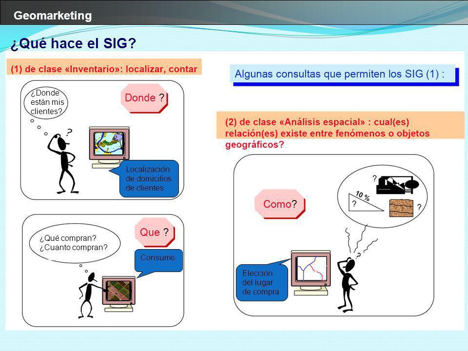 Geomarketing ¿Qué hace el SIG? Elección del lugar de compra Localización de domicilios de clientes ¿Qué compran? ¿Cuanto compran? Consumo ¿Donde están