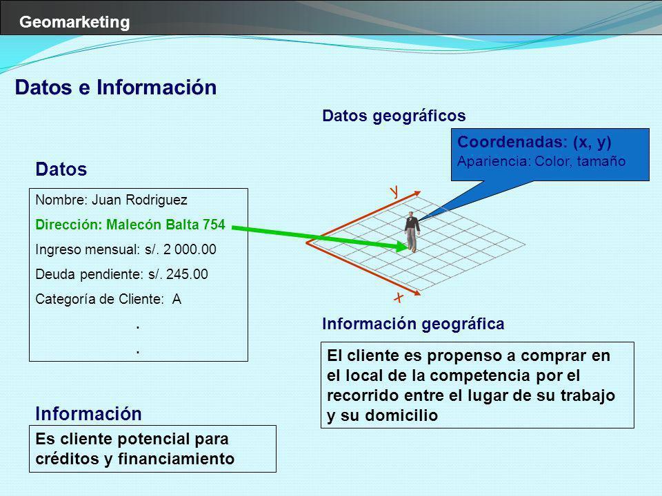 Geomarketing Datos Datos geográficos Nombre: Juan Rodriguez Dirección: Malecón Balta 754 Ingreso mensual: s/. 2 000.00 Deuda pendiente: s/. 245.00 Cat
