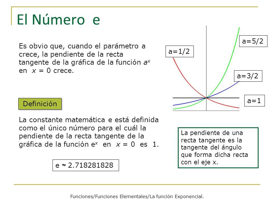 a=1/2 a=1 a=3/2 a=5/2 El Número e Definición Funciones/Funciones Elementales/La función Exponencial.