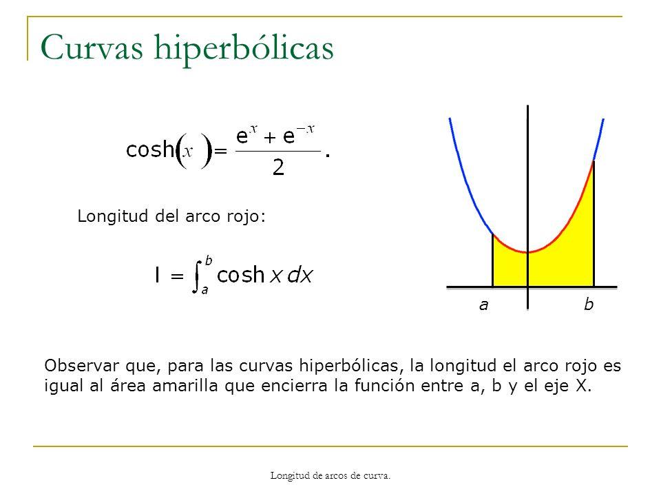 Curvas hiperbólicas ab Longitud del arco rojo: Observar que, para las curvas hiperbólicas, la longitud el arco rojo es igual al área amarilla que encierra la función entre a, b y el eje X.