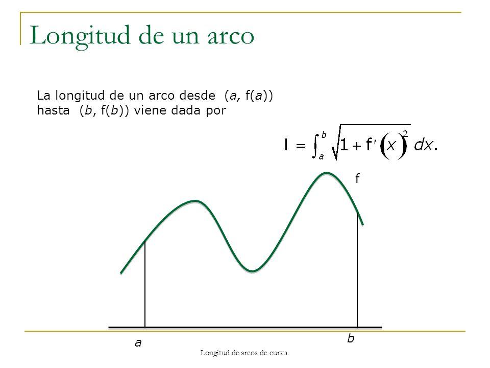 Longitud de un arco La longitud de un arco desde (a, f(a)) hasta (b, f(b)) viene dada por f a b Longitud de arcos de curva.