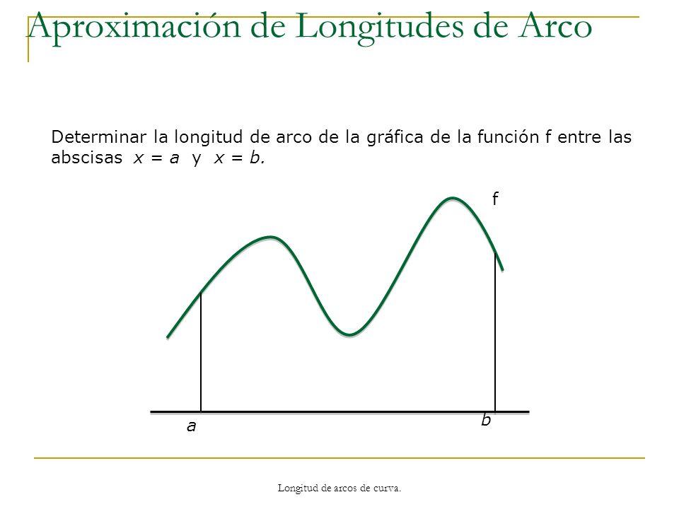 Aproximación de Longitudes de Arco Determinar la longitud de arco de la gráfica de la función f entre las abscisas x = a y x = b. f a b Longitud de ar