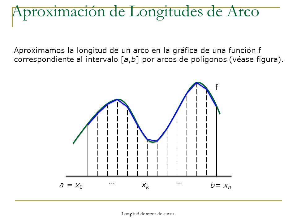 a = x 0 b= x n xkxk …… Aproximamos la longitud de un arco en la gráfica de una función f correspondiente al intervalo [a,b] por arcos de polígonos, es decir en cada intervalo aproximamos por un segmento de longitud: Aproximación de Longitudes de Arco Longitud de arcos de curva.