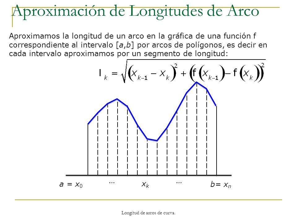 a = x 0 b= x n xkxk …… Aproximamos la longitud de un arco en la gráfica de una función f correspondiente al intervalo [a,b] por arcos de polígonos, es