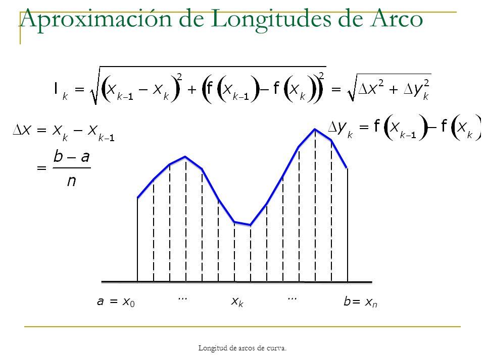 a = x 0 b= x n xkxk …… La longitud del arco del polígono azul es: Aproximación de Longitudes de Arco Longitud de arcos de curva.