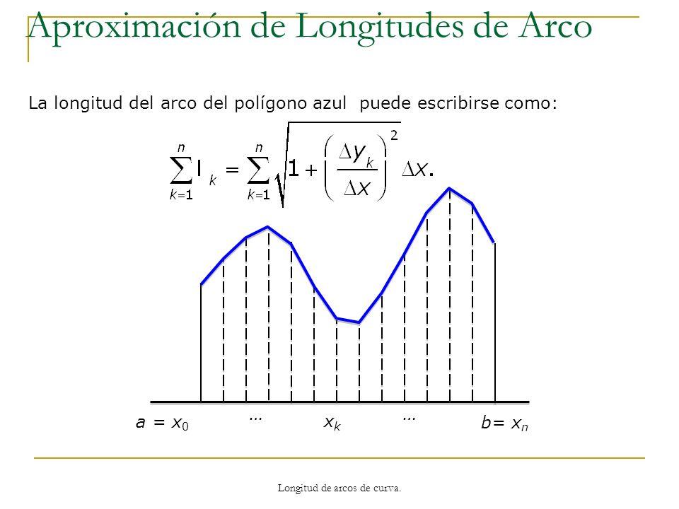 a = x 0 b= x n xkxk …… La longitud del arco del polígono azul puede escribirse como: Aproximación de Longitudes de Arco Longitud de arcos de curva.