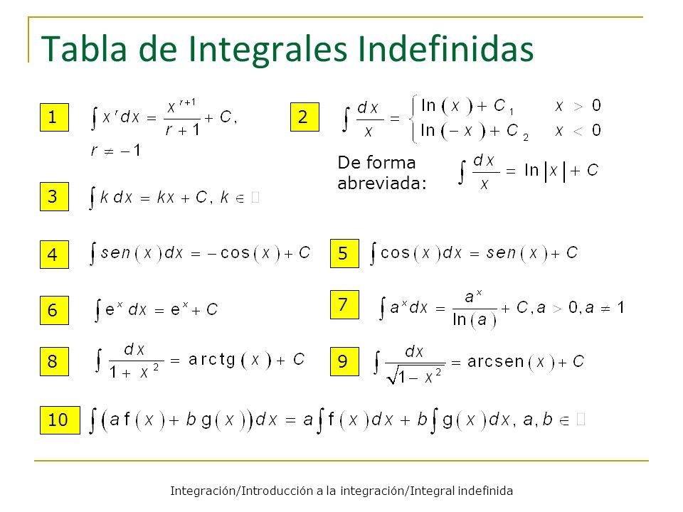 Integración/Introducción a la integración/Integral indefinida Tabla de Integrales Indefinidas 1 2 3 4 56 97 8 10 De forma abreviada: