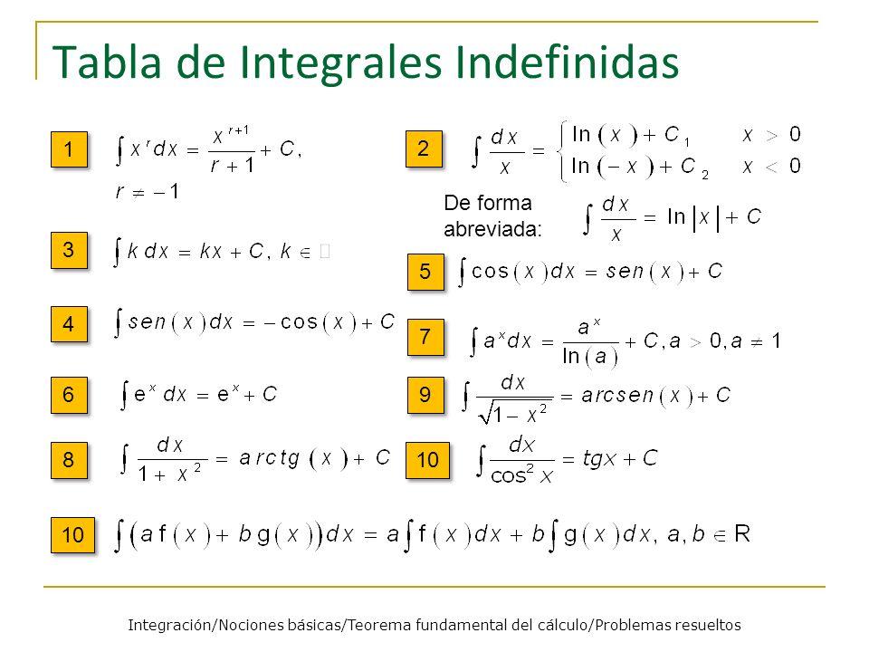 Tabla de Integrales Indefinidas 1 1 2 2 3 3 4 4 5 5 6 6 9 9 7 7 8 8 10 De forma abreviada: 10 Integración/Nociones básicas/Teorema fundamental del cál