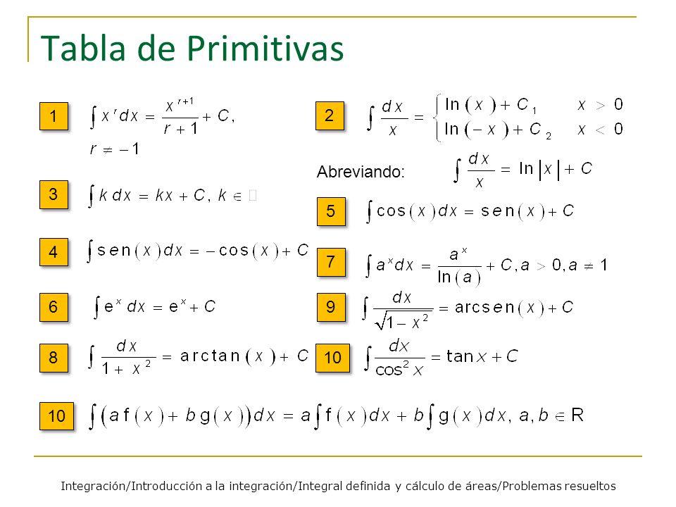 Tabla de Primitivas 1 1 2 2 3 3 4 4 5 5 6 6 9 9 7 7 8 8 10 Abreviando: 10 Integración/Introducción a la integración/Integral definida y cálculo de áre