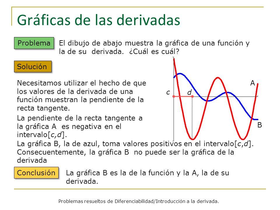 A B Gráficas de las derivadas Problemas resueltos de Diferenciabilidad/Introducción a la derivada. Problema El dibujo de abajo muestra la gráfica de u