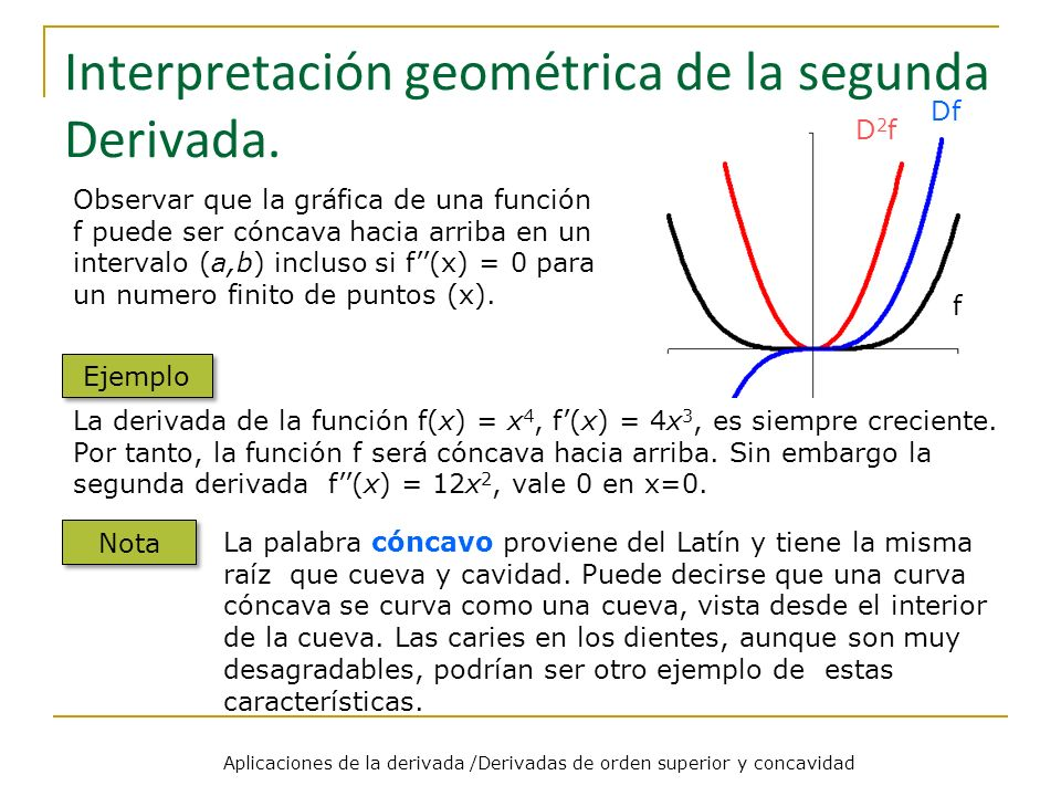 Interpretación geométrica de la segunda Derivada. Observar que la gráfica de una función f puede ser cóncava hacia arriba en un intervalo (a,b) inclus