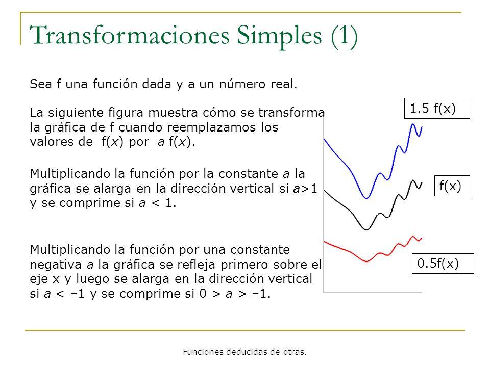 Funciones deducidas de otras. f(x) 0.5f(x) 1.5 f(x) Transformaciones Simples (1) Sea f una función dada y a un número real. La siguiente figura muestr