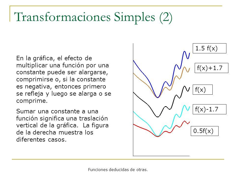 Funciones deducidas de otras. f(x) 0.5f(x) 1.5 f(x) Transformaciones Simples (2) f(x)-1.7 f(x)+1.7 En la gráfica, el efecto de multiplicar una función
