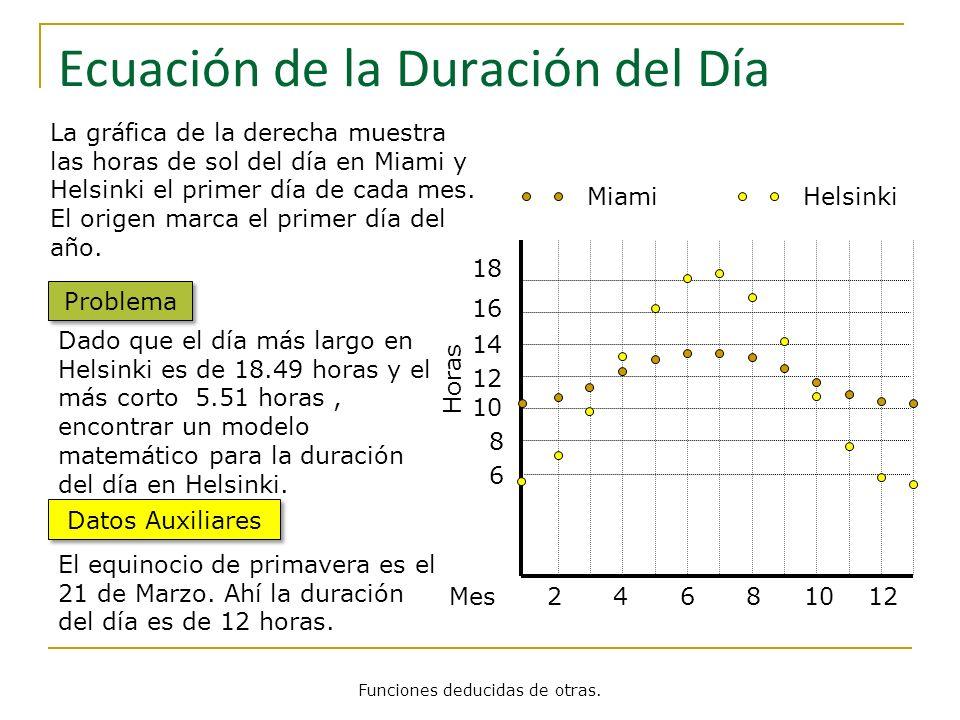 Mes 2 4 6 8 10 12 18 16 14 12 10 8 6 Horas MiamiHelsinki Ecuación de la Duración del Día La gráfica de la derecha muestra las horas de sol del día en
