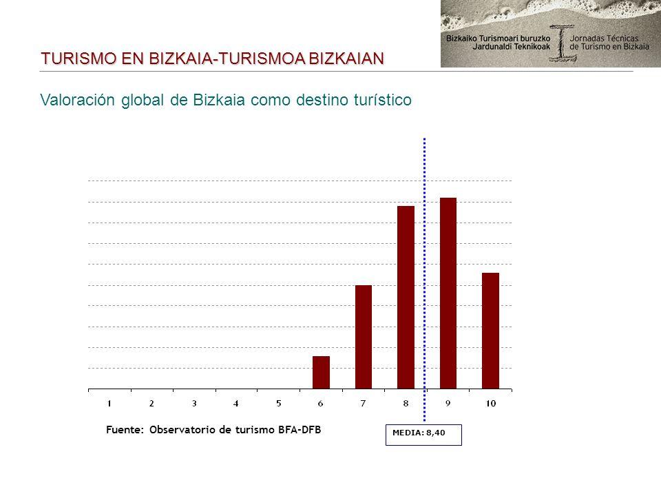 Valoración global de Bizkaia como destino turístico MEDIA: 8,40 TURISMO EN BIZKAIA-TURISMOA BIZKAIAN Fuente: Observatorio de turismo BFA-DFB