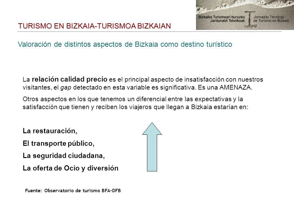 Valoración de distintos aspectos de Bizkaia como destino turístico La relación calidad precio es el principal aspecto de insatisfacción con nuestros visitantes, el gap detectado en esta variable es significativa.