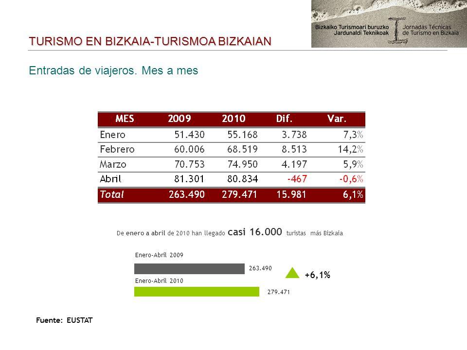 Entradas de viajeros. Mes a mes Enero-Abril 2009 263.490 Enero-Abril 2010 279.471 De enero a abril de 2010 han llegado casi 16.000 turistas más Bizkai