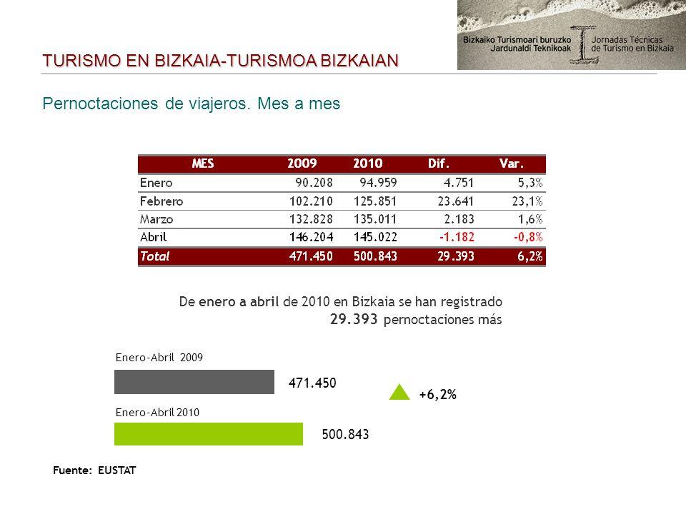 Pernoctaciones de viajeros. Mes a mes Enero-Abril 2009 471.450 Enero-Abril 2010 500.843 De enero a abril de 2010 en Bizkaia se han registrado 29.393 p