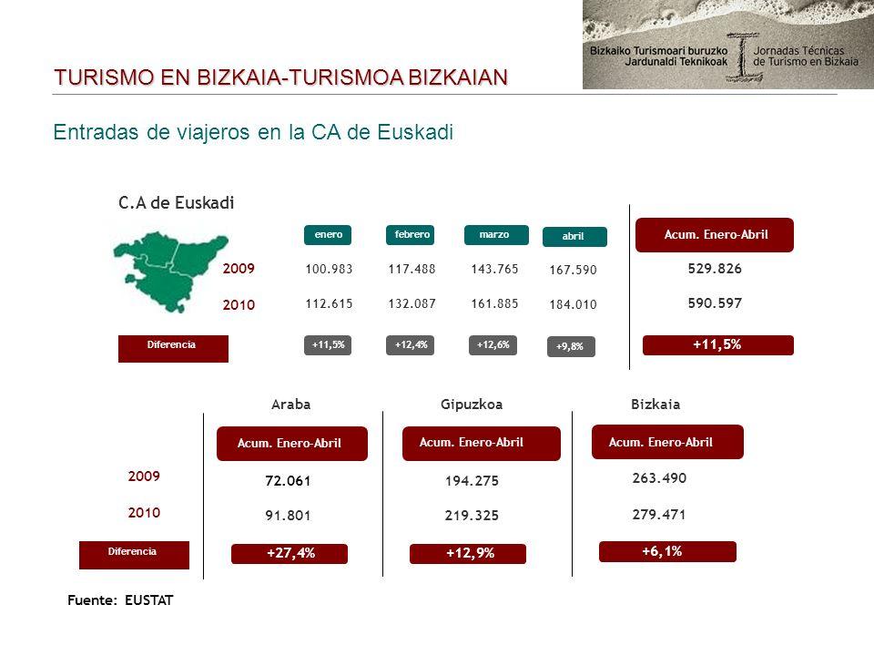 Entradas de viajeros en la CA de Euskadi Diferencia+11,5%+12,4% C.A de Euskadi enerofebrero Acum. Enero-Abril 2009 2010 100.983117.488 112.615132.087