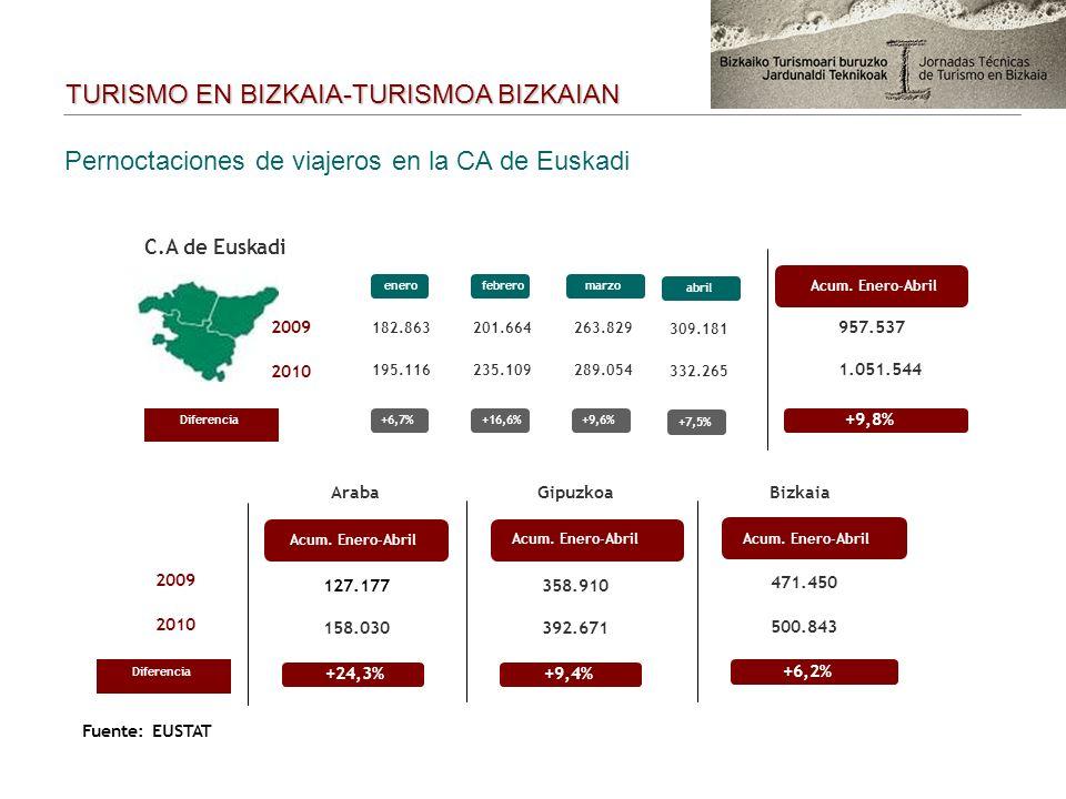 Pernoctaciones de viajeros en la CA de Euskadi Diferencia+6,7%+16,6% C.A de Euskadi enerofebrero Acum. Enero-Abril 2009 2010 182.863201.664 195.116235