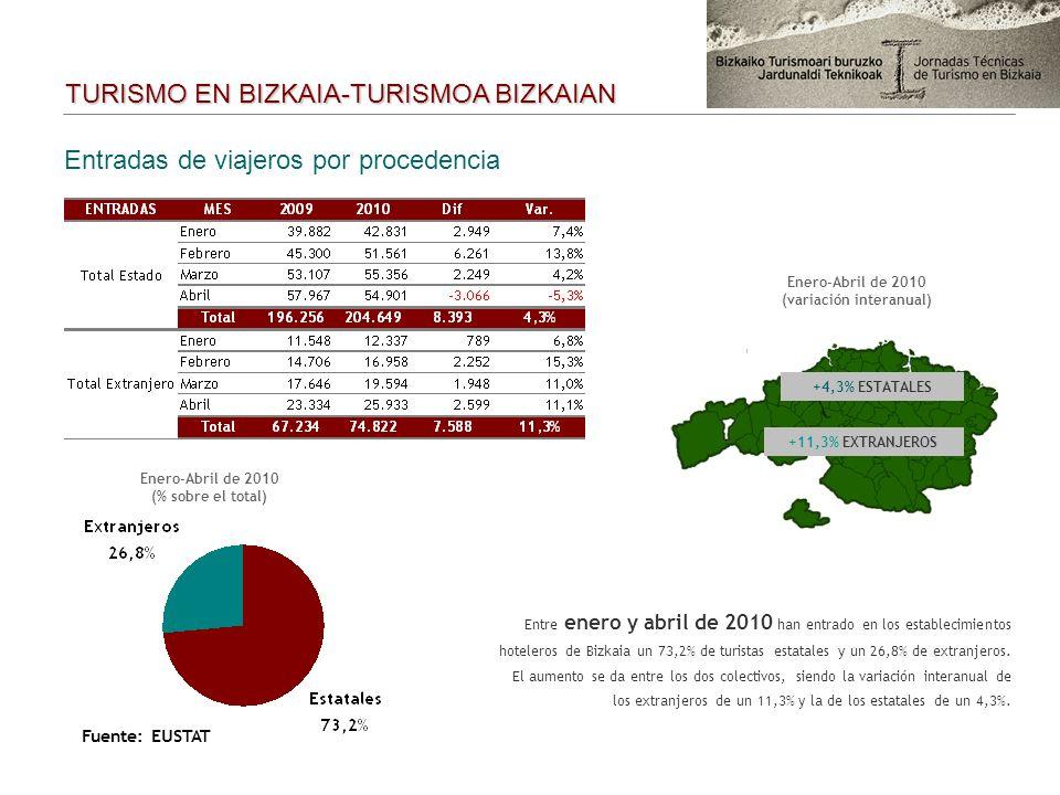 Entradas de viajeros por procedencia Enero-Abril de 2010 (% sobre el total) Enero-Abril de 2010 (variación interanual) Entre enero y abril de 2010 han entrado en los establecimientos hoteleros de Bizkaia un 73,2% de turistas estatales y un 26,8% de extranjeros.