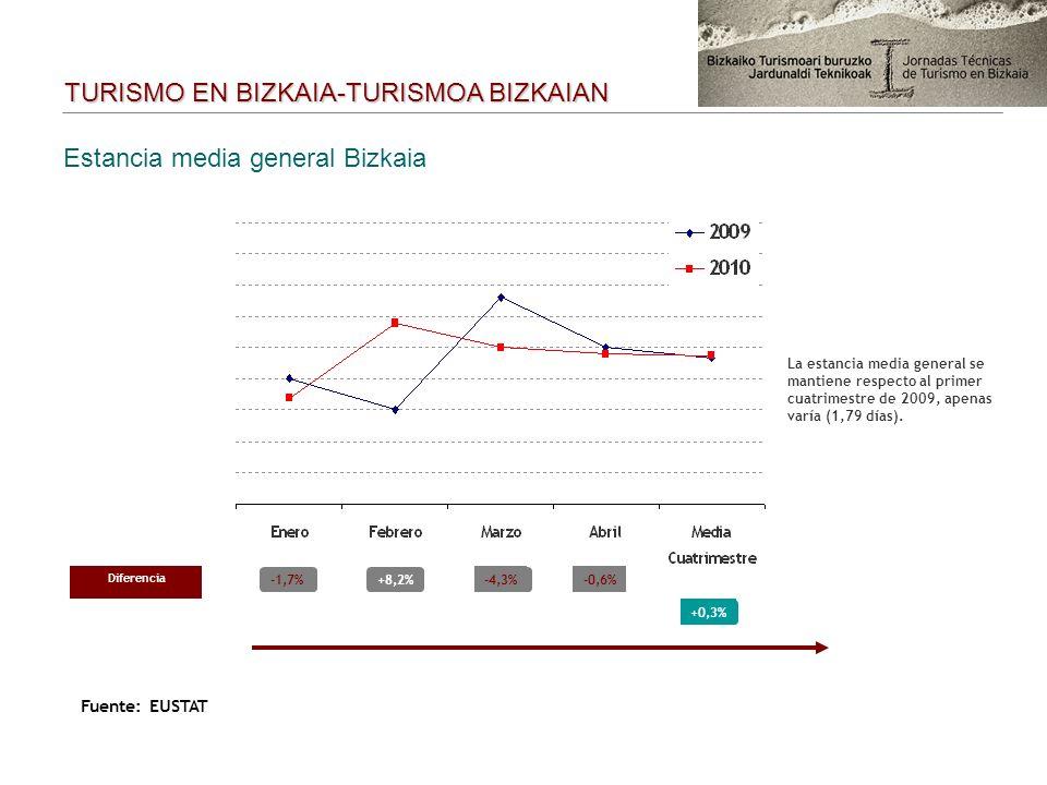 Estancia media general Bizkaia Diferencia -1,7%+8,2%-4,3% +0,3% -0,6% TURISMO EN BIZKAIA-TURISMOA BIZKAIAN Fuente: EUSTAT La estancia media general se mantiene respecto al primer cuatrimestre de 2009, apenas varía (1,79 días).