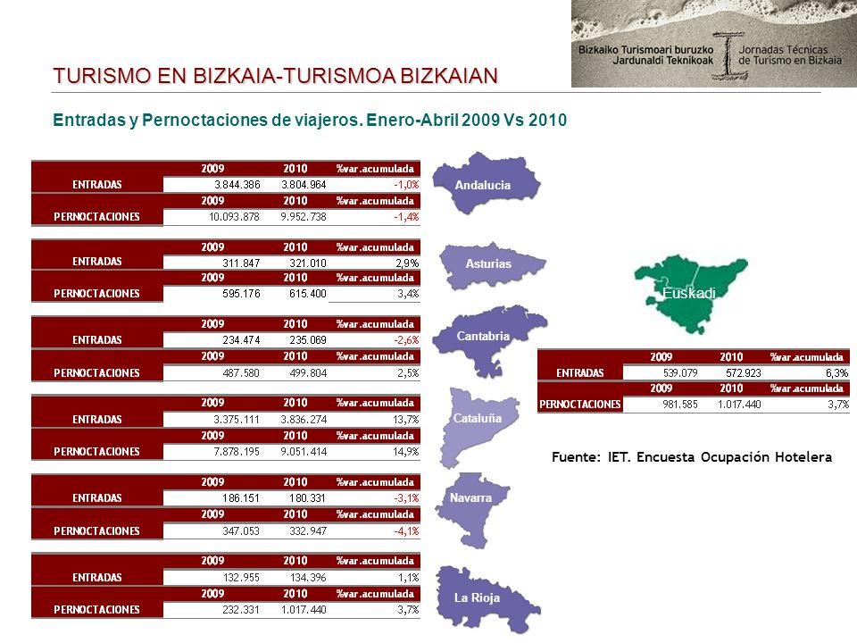Asturias Cantabria La Rioja Andalucia Cataluña Navarra Euskadi Entradas y Pernoctaciones de viajeros. Enero-Abril 2009 Vs 2010 Fuente: IET. Encuesta O