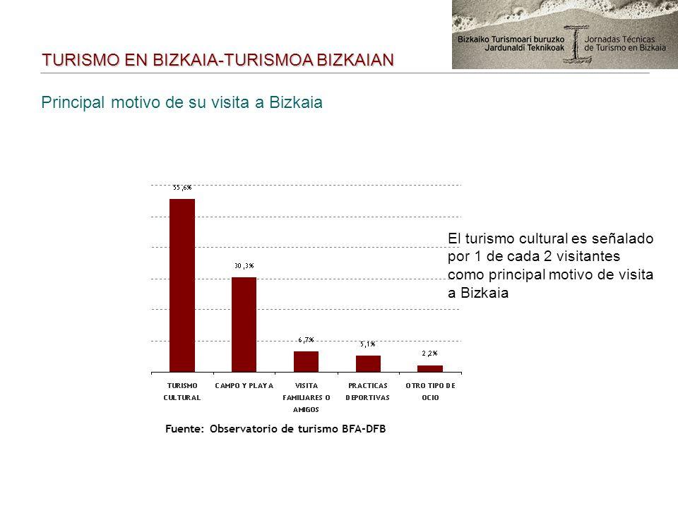 Principal motivo de su visita a Bizkaia TURISMO EN BIZKAIA-TURISMOA BIZKAIAN Fuente: Observatorio de turismo BFA-DFB El turismo cultural es señalado p