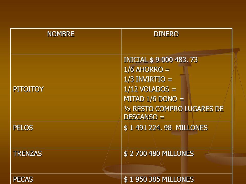NOMBRE NOMBRE DINERO DINERO PITOITOY INICIAL $ 9 000 483. 73 1/6 AHORRO = 1/3 INVIRTIO = 1/12 VOLADOS = MITAD 1/6 DONO = ½ RESTO COMPRO LUGARES DE DES