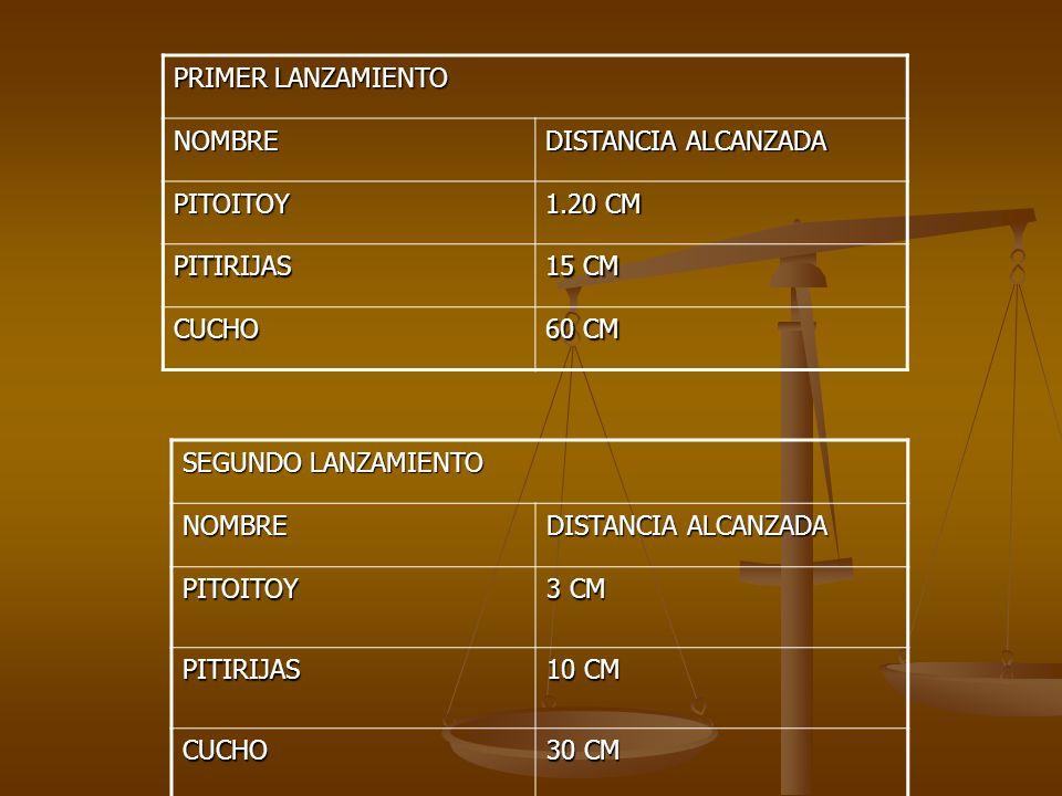 PRIMER LANZAMIENTO NOMBRE DISTANCIA ALCANZADA PITOITOY 1.20 CM PITIRIJAS 15 CM CUCHO 60 CM SEGUNDO LANZAMIENTO NOMBRE DISTANCIA ALCANZADA PITOITOY 3 C