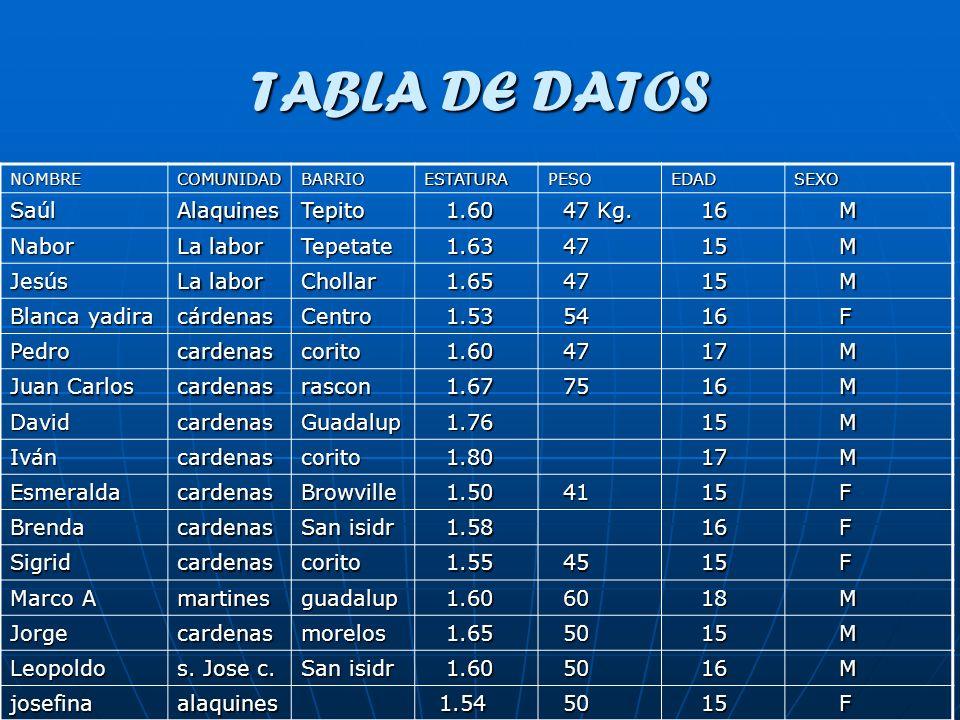 TABLA DE DATOS NOMBRECOMUNIDADBARRIOESTATURAPESOEDADSEXO SaúlAlaquinesTepito 1.60 1.60 47 Kg. 47 Kg. 16 16 M Nabor La labor Tepetate 1.63 1.63 47 47 1