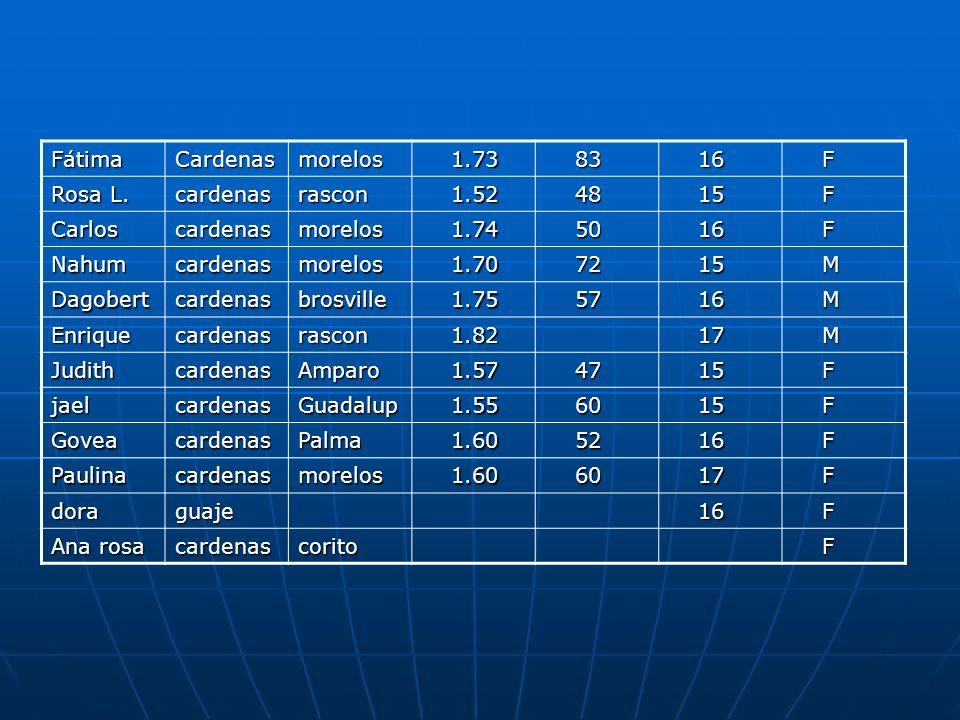 FátimaCardenasmorelos 1.73 1.73 83 83 16 16 F Rosa L. cardenasrascon 1.52 1.52 48 48 15 15 F Carloscardenasmorelos 1.74 1.74 50 50 16 16 F Nahumcarden