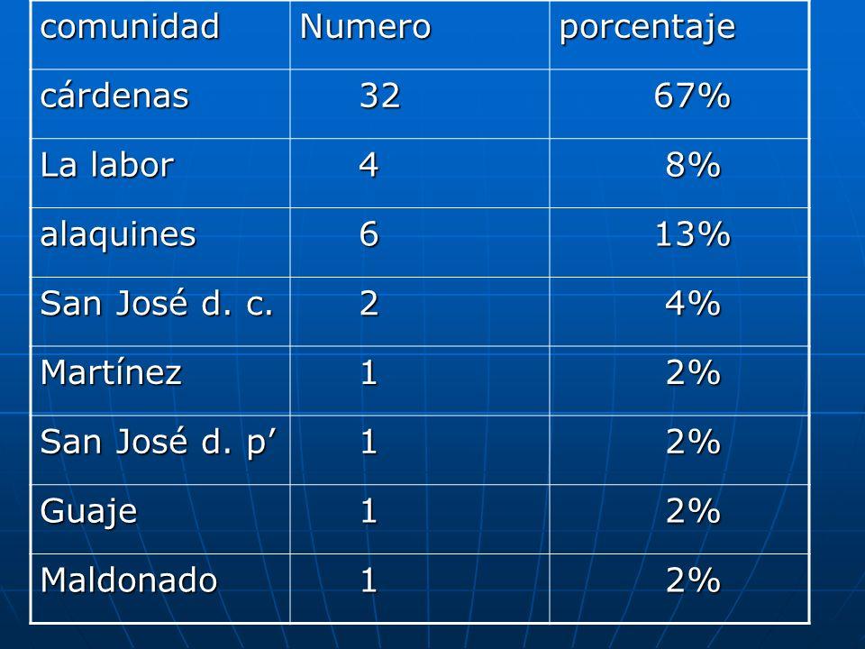 comunidadNumeroporcentaje cárdenas 32 32 67% 67% La labor 4 8% 8% alaquines 6 13% 13% San José d. c. 2 4% 4% Martínez 1 2% 2% San José d. p 1 2% 2% Gu