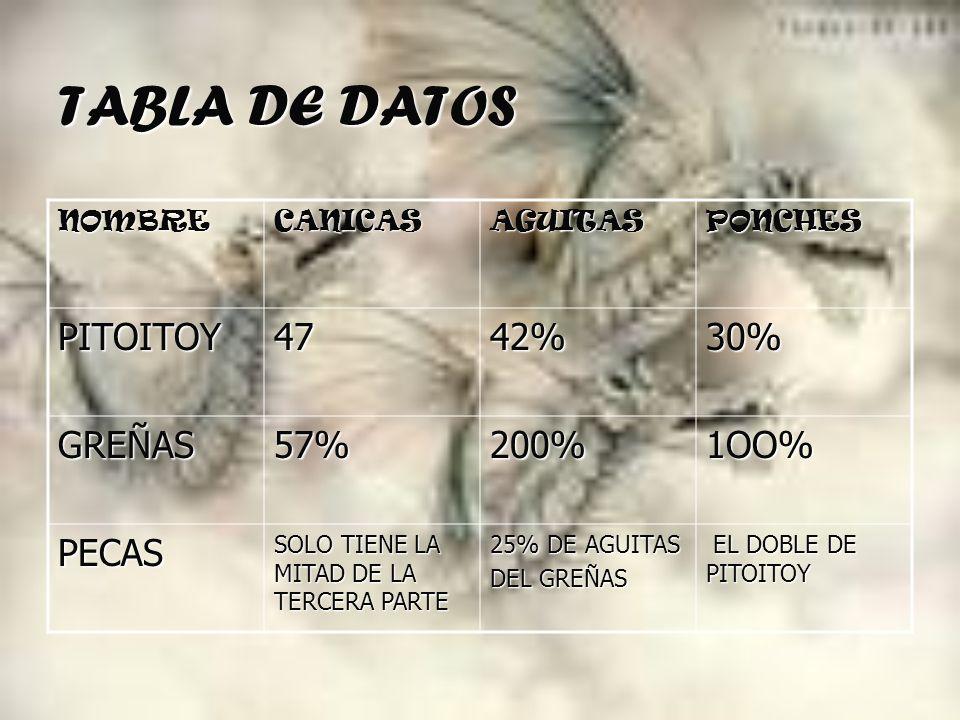 TABLA DE DATOS NOMBRECANICASAGUITASPONCHES PITOITOY4742%30% GREÑAS57%200%1OO% PECAS SOLO TIENE LA MITAD DE LA TERCERA PARTE 25% DE AGUITAS DEL GREÑAS