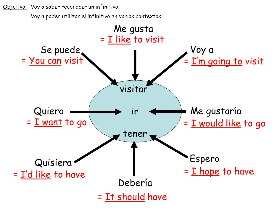 visitar ir tener Se puede = You can visit Quiero = I want to go Voy a = Im going to visit Me gustaría = I would like to go Me gusta = I like to visit